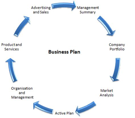 Free business plan on how to open a bar